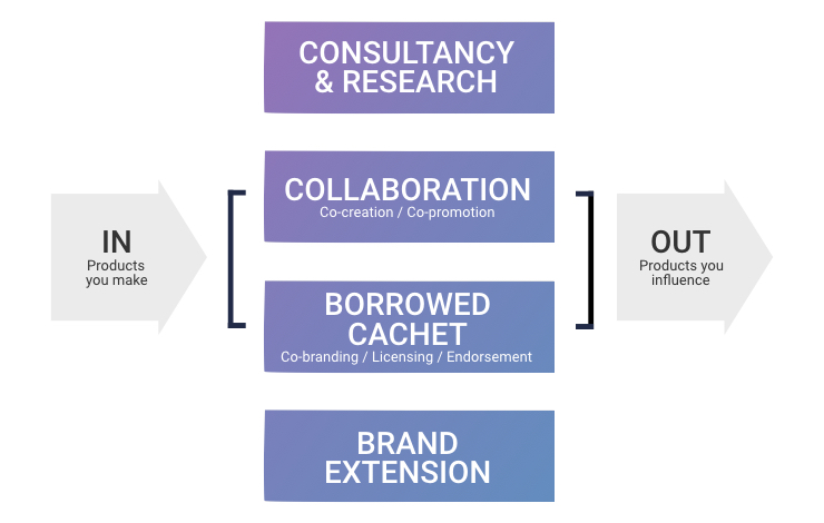 Crescendo Brands innovation services